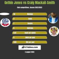 Gethin Jones vs Craig Mackail-Smith h2h player stats