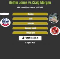 Gethin Jones vs Craig Morgan h2h player stats