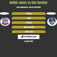 Gethin Jones vs Dan Gardner h2h player stats