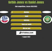Gethin Jones vs Daniel Jones h2h player stats
