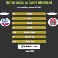 Gethin Jones vs Danny Whitehead h2h player stats