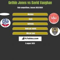 Gethin Jones vs David Vaughan h2h player stats