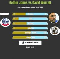 Gethin Jones vs David Worrall h2h player stats