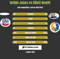 Gethin Jones vs Elliott Hewitt h2h player stats