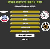 Gethin Jones vs Elliott L. Ward h2h player stats
