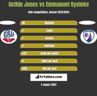Gethin Jones vs Emmanuel Oyeleke h2h player stats