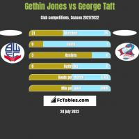 Gethin Jones vs George Taft h2h player stats