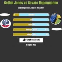 Gethin Jones vs Gevaro Nepomuceno h2h player stats