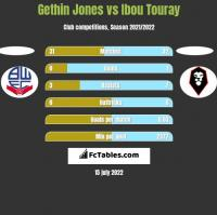 Gethin Jones vs Ibou Touray h2h player stats