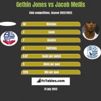 Gethin Jones vs Jacob Mellis h2h player stats