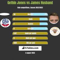 Gethin Jones vs James Husband h2h player stats