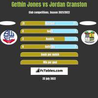 Gethin Jones vs Jordan Cranston h2h player stats