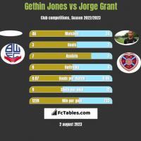 Gethin Jones vs Jorge Grant h2h player stats