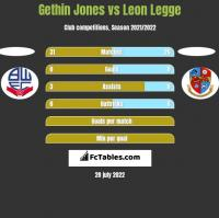 Gethin Jones vs Leon Legge h2h player stats