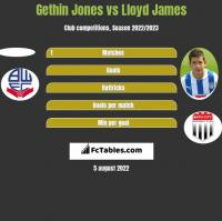 Gethin Jones vs Lloyd James h2h player stats