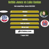 Gethin Jones vs Luke Conlan h2h player stats