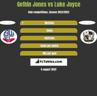 Gethin Jones vs Luke Joyce h2h player stats
