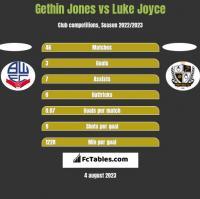 Gethin Jones vs Luke Joyce h2h player stats