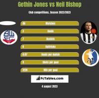 Gethin Jones vs Neil Bishop h2h player stats