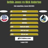 Gethin Jones vs Nick Anderton h2h player stats