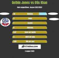 Gethin Jones vs Otis Khan h2h player stats
