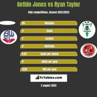 Gethin Jones vs Ryan Taylor h2h player stats
