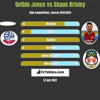Gethin Jones vs Shaun Brisley h2h player stats