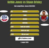 Gethin Jones vs Shaun Brisley h2h player stats