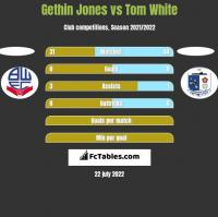 Gethin Jones vs Tom White h2h player stats