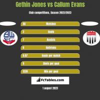 Gethin Jones vs Callum Evans h2h player stats