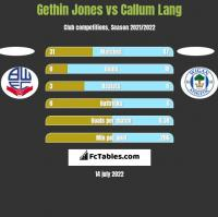 Gethin Jones vs Callum Lang h2h player stats