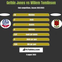 Gethin Jones vs Willem Tomlinson h2h player stats
