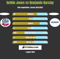 Gethin Jones vs Benjamin Barclay h2h player stats