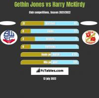 Gethin Jones vs Harry McKirdy h2h player stats