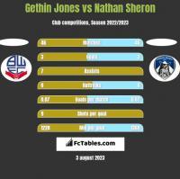 Gethin Jones vs Nathan Sheron h2h player stats