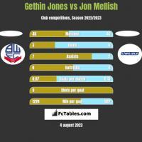 Gethin Jones vs Jon Mellish h2h player stats