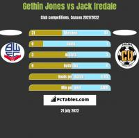 Gethin Jones vs Jack Iredale h2h player stats