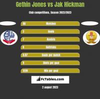 Gethin Jones vs Jak Hickman h2h player stats