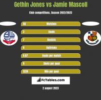 Gethin Jones vs Jamie Mascoll h2h player stats