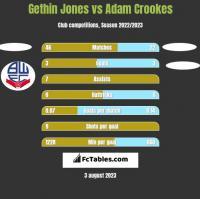 Gethin Jones vs Adam Crookes h2h player stats