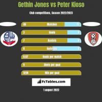 Gethin Jones vs Peter Kioso h2h player stats