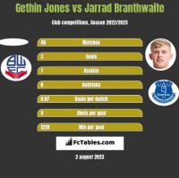 Gethin Jones vs Jarrad Branthwaite h2h player stats