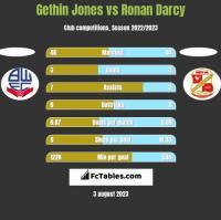 Gethin Jones vs Ronan Darcy h2h player stats