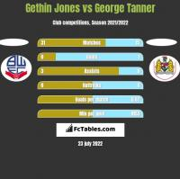 Gethin Jones vs George Tanner h2h player stats