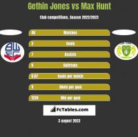 Gethin Jones vs Max Hunt h2h player stats