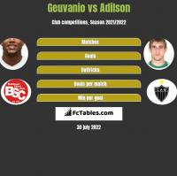 Geuvanio vs Adilson h2h player stats