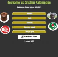 Geuvanio vs Cristian Palomeque h2h player stats