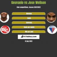 Geuvanio vs Jose Welison h2h player stats