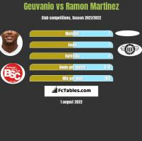 Geuvanio vs Ramon Martinez h2h player stats