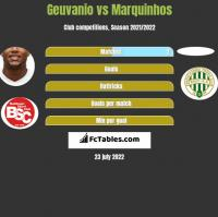 Geuvanio vs Marquinhos h2h player stats